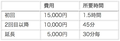 3_2_費用チャート
