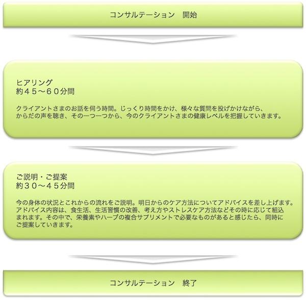 3_4_フローチャート