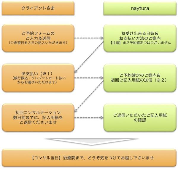 4_2_フローチャート